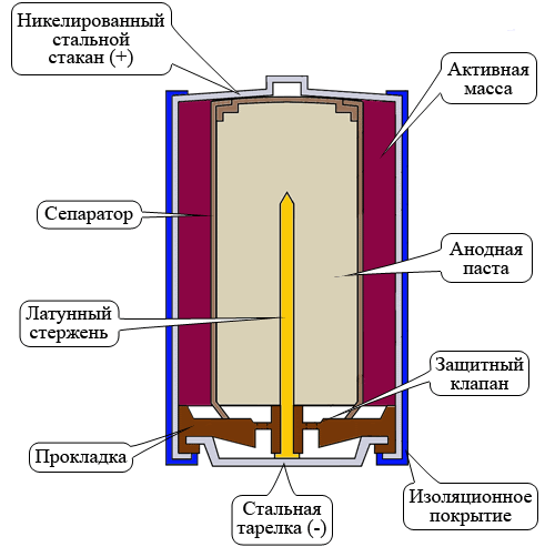 Как работает батарейка? - image 19