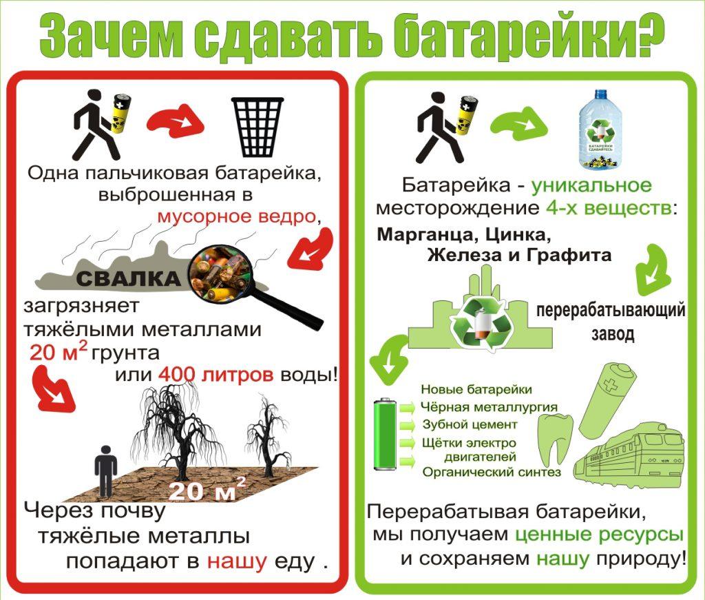 Как должна проходить утилизация батареек - plakat osnovnoy 1221 1024x871